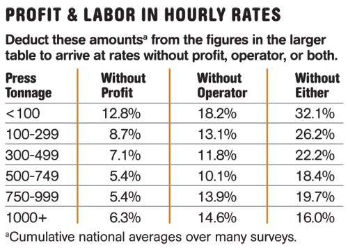 Profit & Labor in Hourly Rates