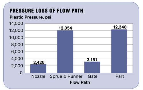Pressure Loss of Flow Path