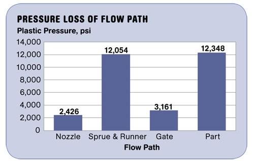 Pressure Loss of Flow Path