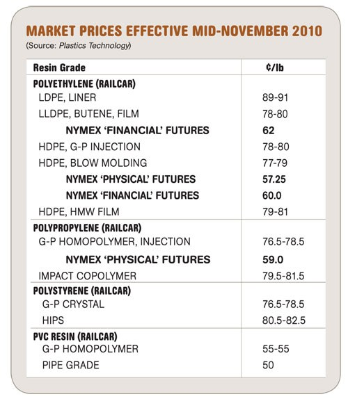 Market Prices Effective Mid-November 2010