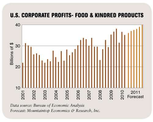 U.S. Corporate Profits