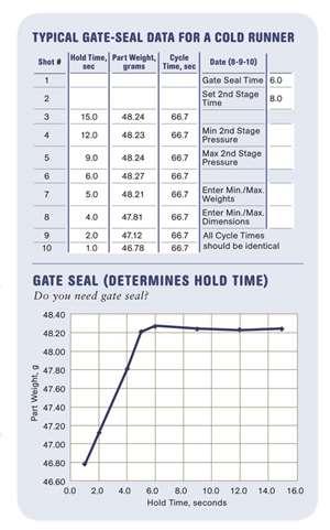 Gate Seal Data