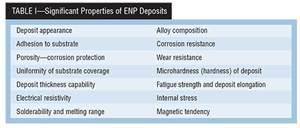 Evolution of Electroless Nickel Plating