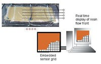 The SMARTweave embedded sensor grid enables a real-time display of the resin flow front in RTM and VARTM systems.
