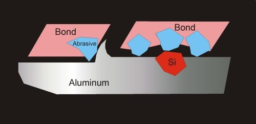 silicon particles aluminum