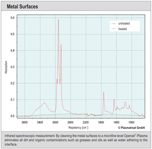 Sustainable Pretreatment With Atmospheric Pressure Plasma