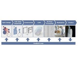 ModuleWorks optics machining system