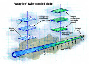 Twist-coupled blade diagram