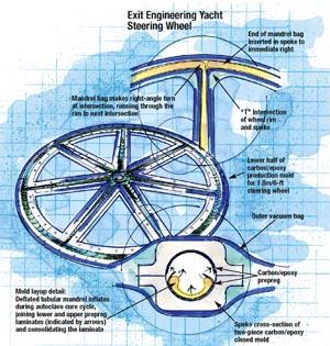 Exit Engineering Yacht Steering Wheel
