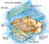 Truck Bed Assembly