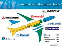Boeing 787 key segments