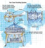 Fan Case Braiding System
