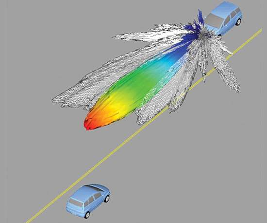 Radar analysis in Ansys 17.0 can simulate electromagnetic waves in environments ranging from small (such as in the passenger cabin) to huge (the real world of buildings, trees, and passing vehicles), and in between (around the car) using the finite element method, the shooting and bouncing ray analysis method, or a hybrid of the two.