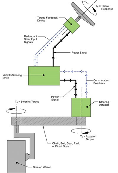 Steer-By-Wire System