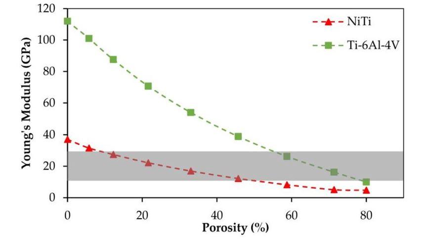 Effect of porosity on stiffness for NiTi and Ti-6Al-4V