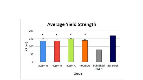 average yield strength
