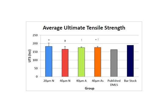 Average ultimate tensile strength