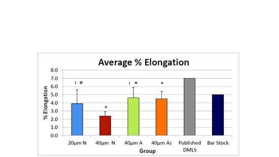 Average percent elongation