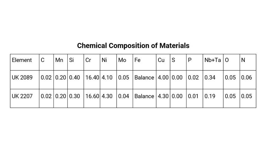 Chemical composition of materials used for this study