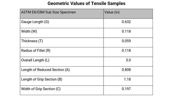 Geometric values of tensile specimens used for this sample