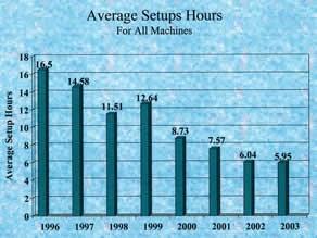 Average Setup Hours Chart