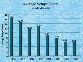 Average Setup Hours Chart
