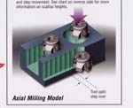Axial Feed Milling System