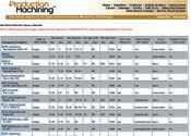 Bar Feed Selector Results Screen