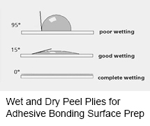 Wet and Dry Peel Plies for Adhesive Bonding Surface Prep
