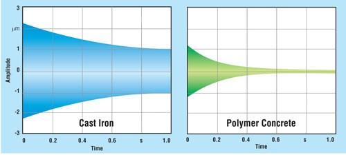 Cast iron Concrete chart