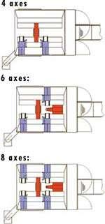 Center-drive design