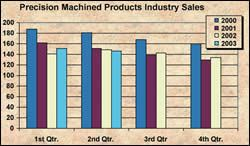 Chart - Precision Machine Products Industry Sales.jpg