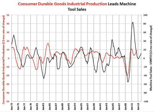 growth in consumer durable goods industrial production chart