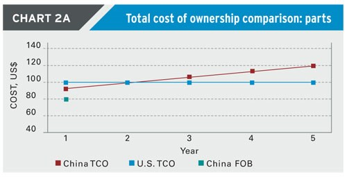 Total cost of ownership - parts
