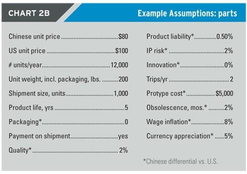 Example assumptions - parts