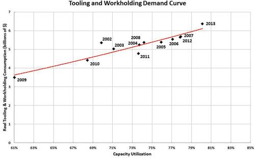 machine tool spending chart