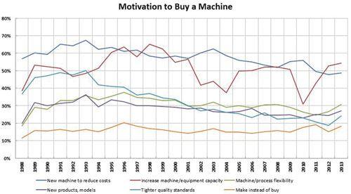 machine tool purchasing chart