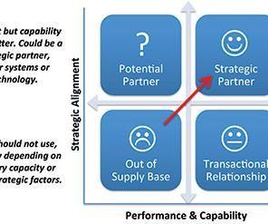 OEM/Tier 1/tool supplier alignment.