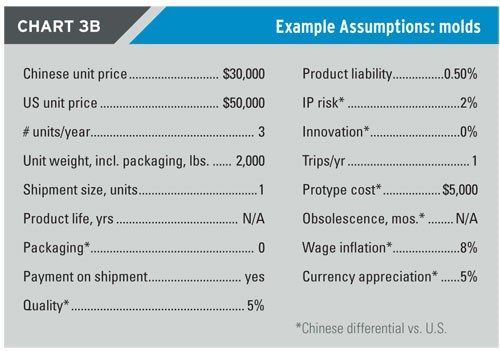 Example Assumptions - molds