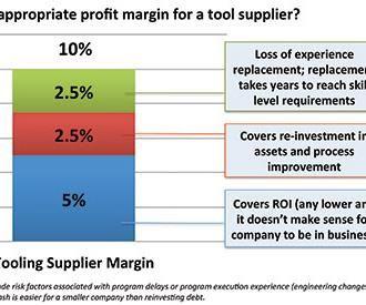 tool supplier fair profit margin