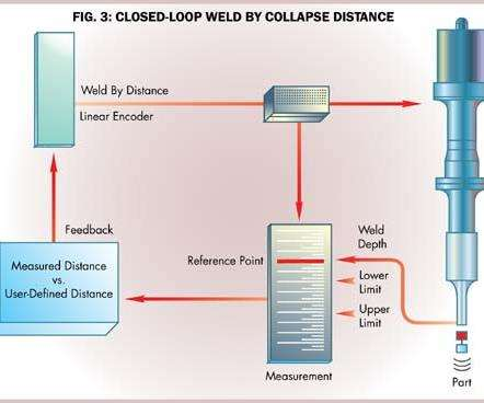 Closed Loop Weld By Distance