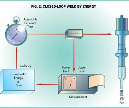 Closed Loop Weld By Collapse Energy
