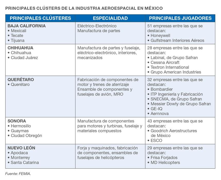 Principales clústeres de la industria aeroespacial en México.