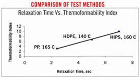 Comparison of test methods