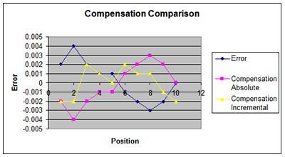 Compensation comparison chart