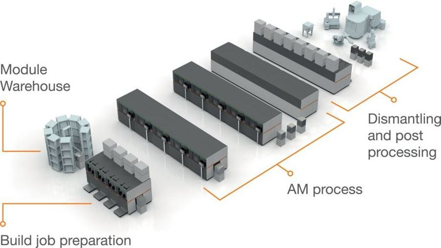 AM production system