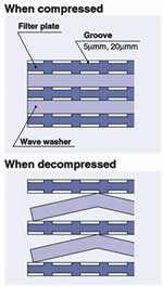 Coolant Filter Modes