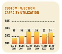 Custom Injection Capacity Utilization