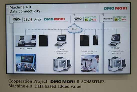 Data Connectivity for DMG MORI
