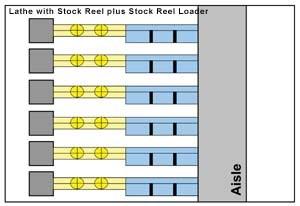 Diagram Of Screw Machine Shopfloor Layout With ReeL Loader